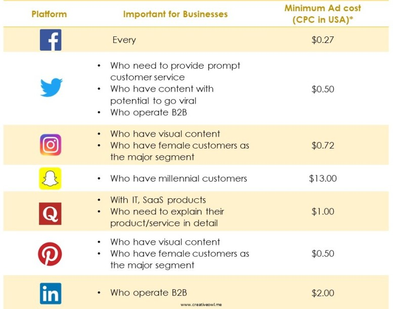 How to select a Social Media Platform for a Small and Medium Business?